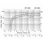 Cпиральный насос Anest Iwata ISP-250С